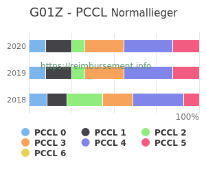 Prozentuale Verteilung der PCCL Werte für die Fallpauschale G01Z