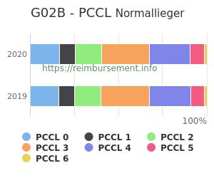 Prozentuale Verteilung der PCCL Werte für die Fallpauschale G02B