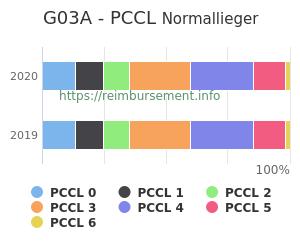 Prozentuale Verteilung der PCCL Werte für die Fallpauschale G03A