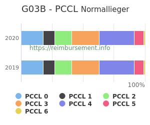 Prozentuale Verteilung der PCCL Werte für die Fallpauschale G03B