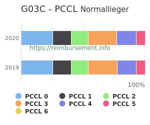 Prozentuale Verteilung der PCCL Werte für die Fallpauschale G03C