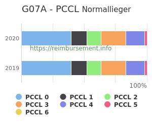 Prozentuale Verteilung der PCCL Werte für die Fallpauschale G07A