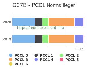 Prozentuale Verteilung der PCCL Werte für die Fallpauschale G07B