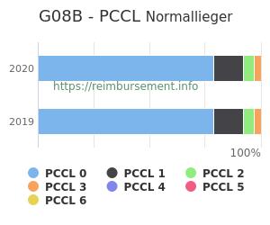 Prozentuale Verteilung der PCCL Werte für die Fallpauschale G08B