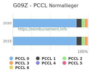 Prozentuale Verteilung der PCCL Werte für die Fallpauschale G09Z