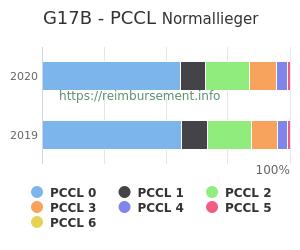 Prozentuale Verteilung der PCCL Werte für die Fallpauschale G17B