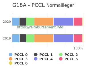 Prozentuale Verteilung der PCCL Werte für die Fallpauschale G18A