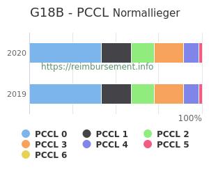 Prozentuale Verteilung der PCCL Werte für die Fallpauschale G18B