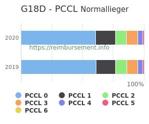 Prozentuale Verteilung der PCCL Werte für die Fallpauschale G18D