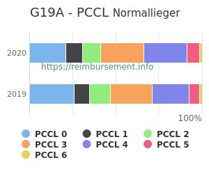 Prozentuale Verteilung der PCCL Werte für die Fallpauschale G19A