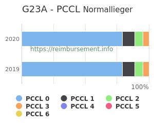 Prozentuale Verteilung der PCCL Werte für die Fallpauschale G23A