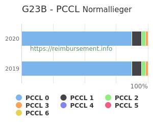 Prozentuale Verteilung der PCCL Werte für die Fallpauschale G23B