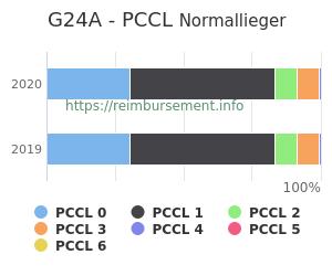 Prozentuale Verteilung der PCCL Werte für die Fallpauschale G24A
