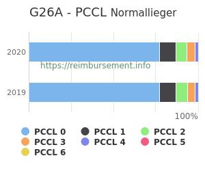 Prozentuale Verteilung der PCCL Werte für die Fallpauschale G26A