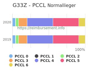 Prozentuale Verteilung der PCCL Werte für die Fallpauschale G33Z