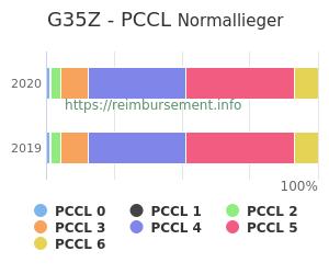 Prozentuale Verteilung der PCCL Werte für die Fallpauschale G35Z