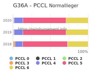 Prozentuale Verteilung der PCCL Werte für die Fallpauschale G36A