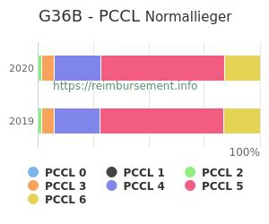 Prozentuale Verteilung der PCCL Werte für die Fallpauschale G36B