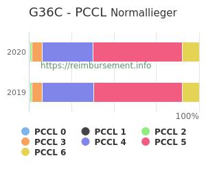 Prozentuale Verteilung der PCCL Werte für die Fallpauschale G36C