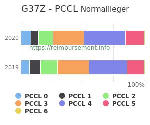 Prozentuale Verteilung der PCCL Werte für die Fallpauschale G37Z