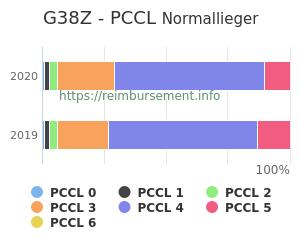 Prozentuale Verteilung der PCCL Werte für die Fallpauschale G38Z