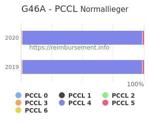 Prozentuale Verteilung der PCCL Werte für die Fallpauschale G46A