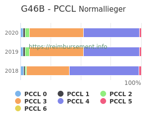 Prozentuale Verteilung der PCCL Werte für die Fallpauschale G46B