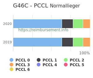 Prozentuale Verteilung der PCCL Werte für die Fallpauschale G46C