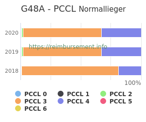 Prozentuale Verteilung der PCCL Werte für die Fallpauschale G48A