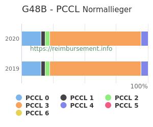Prozentuale Verteilung der PCCL Werte für die Fallpauschale G48B