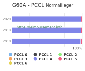 Prozentuale Verteilung der PCCL Werte für die Fallpauschale G60A