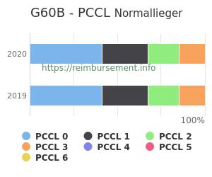 Prozentuale Verteilung der PCCL Werte für die Fallpauschale G60B