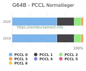 Prozentuale Verteilung der PCCL Werte für die Fallpauschale G64B