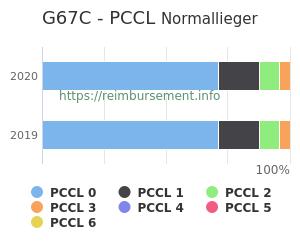 Prozentuale Verteilung der PCCL Werte für die Fallpauschale G67C
