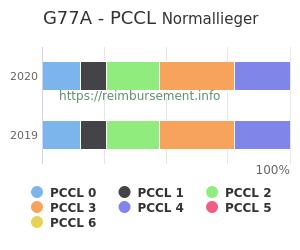 Prozentuale Verteilung der PCCL Werte für die Fallpauschale G77A
