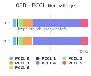 Prozentuale Verteilung der PCCL Werte für die Fallpauschale I08B