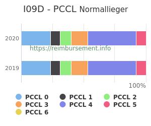 Prozentuale Verteilung der PCCL Werte für die Fallpauschale I09D