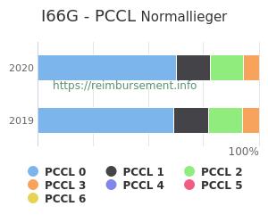 Prozentuale Verteilung der PCCL Werte für die Fallpauschale I66G