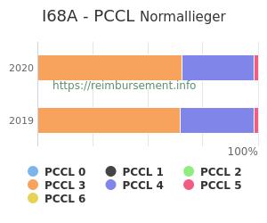 Prozentuale Verteilung der PCCL Werte für die Fallpauschale I68A