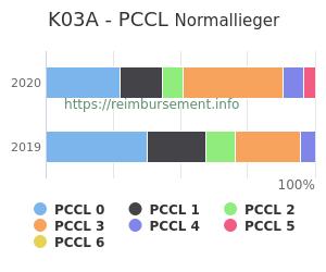 Prozentuale Verteilung der PCCL Werte für die Fallpauschale K03A