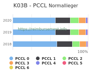 Prozentuale Verteilung der PCCL Werte für die Fallpauschale K03B