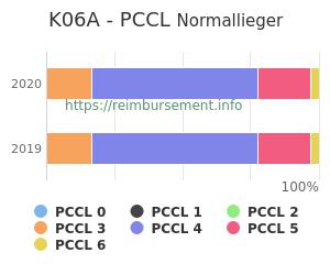 Prozentuale Verteilung der PCCL Werte für die Fallpauschale K06A