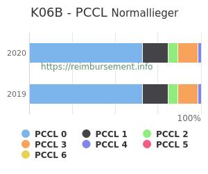 Prozentuale Verteilung der PCCL Werte für die Fallpauschale K06B