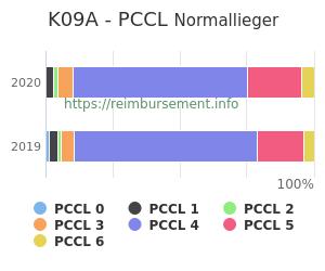 Prozentuale Verteilung der PCCL Werte für die Fallpauschale K09A