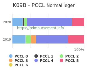 Prozentuale Verteilung der PCCL Werte für die Fallpauschale K09B