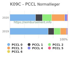 Prozentuale Verteilung der PCCL Werte für die Fallpauschale K09C