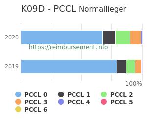 Prozentuale Verteilung der PCCL Werte für die Fallpauschale K09D