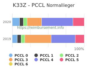 Prozentuale Verteilung der PCCL Werte für die Fallpauschale K33Z