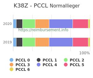 Prozentuale Verteilung der PCCL Werte für die Fallpauschale K38Z