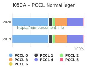 Prozentuale Verteilung der PCCL Werte für die Fallpauschale K60A